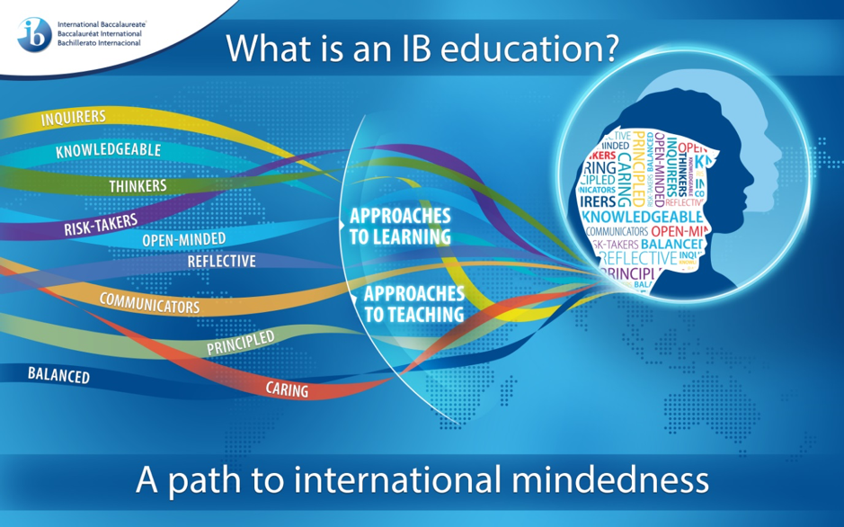 What is an IB Education
